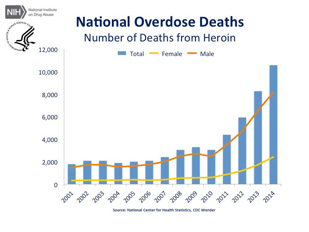 NIH - National Heroin Overdose Deaths 2001-2014