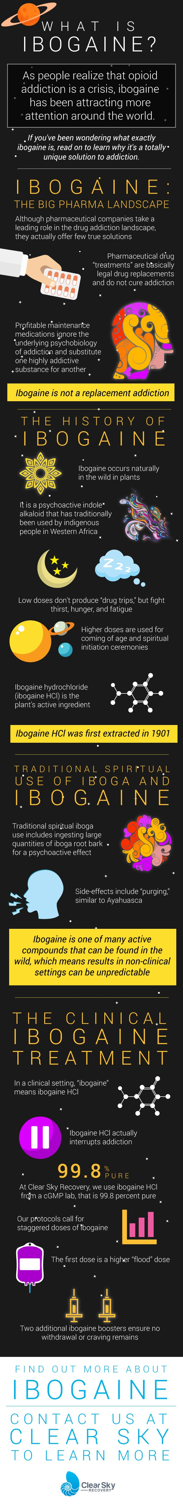 What Is Ibogaine - Infographic - V1